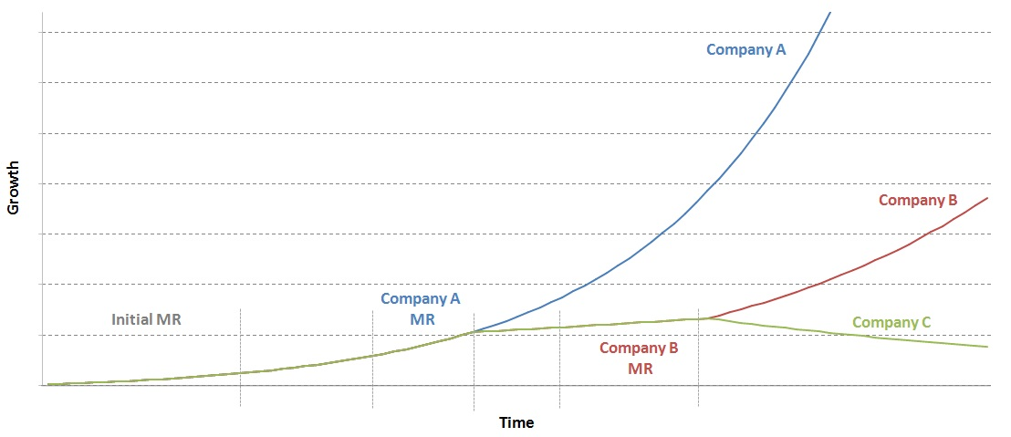 Company growth1